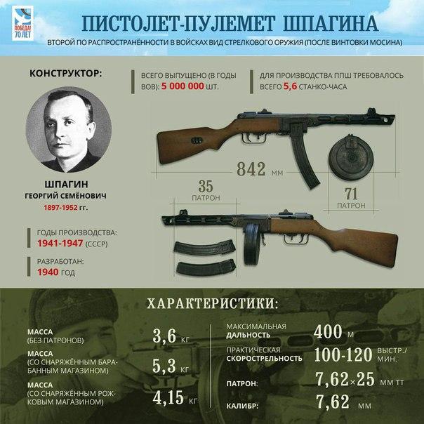 «Орудие Победы»: пистолет-пулемет Шпагина
