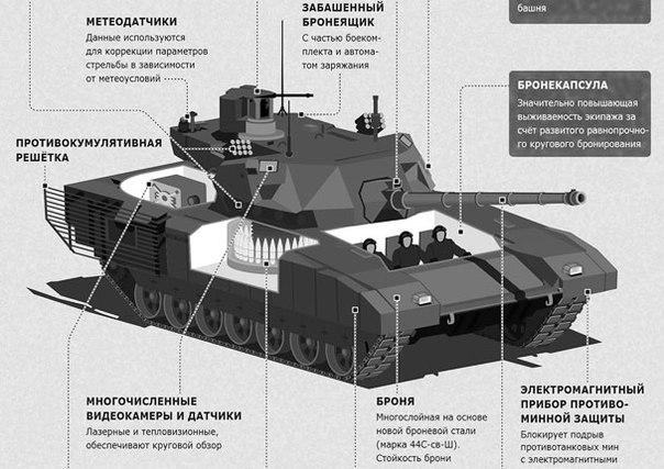 Прорыв «Арматы» : какие технологии кроются за созданием танка Т-14.